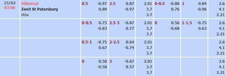 Bảng tỷ lệ kèo nhà cái trận Villarreal vs Zenit