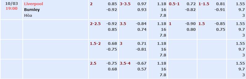 bảng tỷ lệ kèo nhà cái trận Liverpool vs Burnley