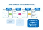 CfE Qualifications Roadmap Maths