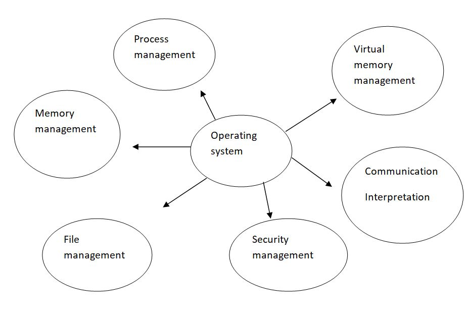 computer-operating-software-system-functions-features