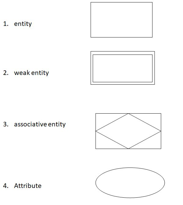 ms access entity relationship diagram symbols