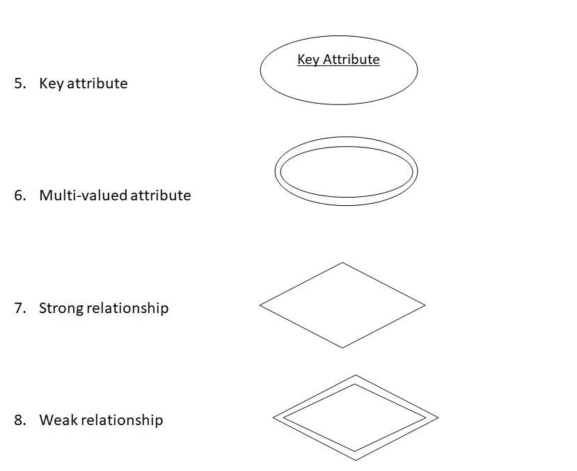 ms access entity relationship diagram symbols