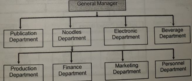 structure of departmentalization by product or service