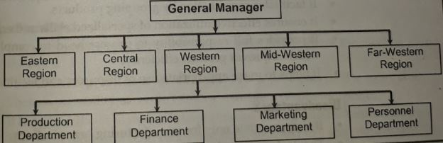 structure of territory departmentalization
