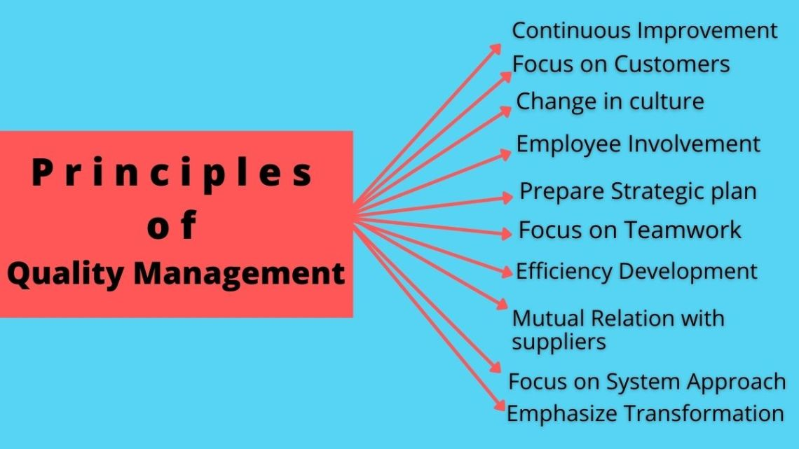 principles of quality management