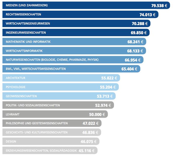 Yli 2 100 ammatin jättilista palkoista: Katso, tienaatko enemmän kuin kollegasi