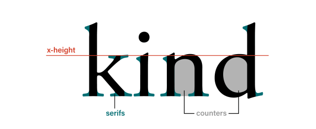 diagram showing x-height, counters, serifs