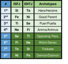 ISFJ and ENTJ functions and archetypes according to the Beebe model.