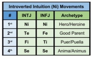 INTJ INFJ MBTI personality type function archetypes introverted intuition