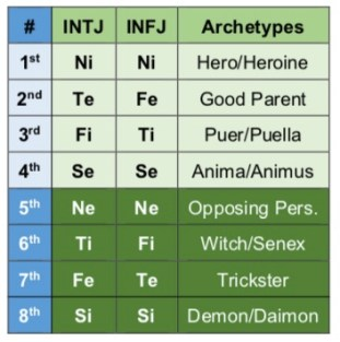 INTJ and INFJ functions and archetypes according to the Beebe model.