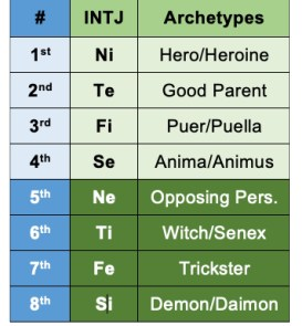 INTJ functions and archetypes according to the Beebe model.