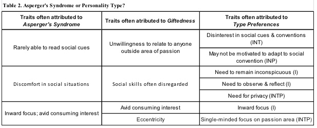 Table 2. Asperger's Syndrome or Personality Type?