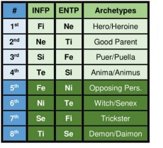 INFP and ENTP functions and archetypes according to the Beebe model.