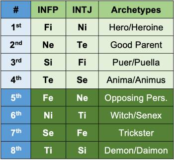 INFP and INTJ functions and archetypes according to the Beebe model.