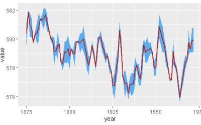 R ggplot2 plot of the forecast(in red) and it's condidence intervals(in blue) using geom_ribbon function.