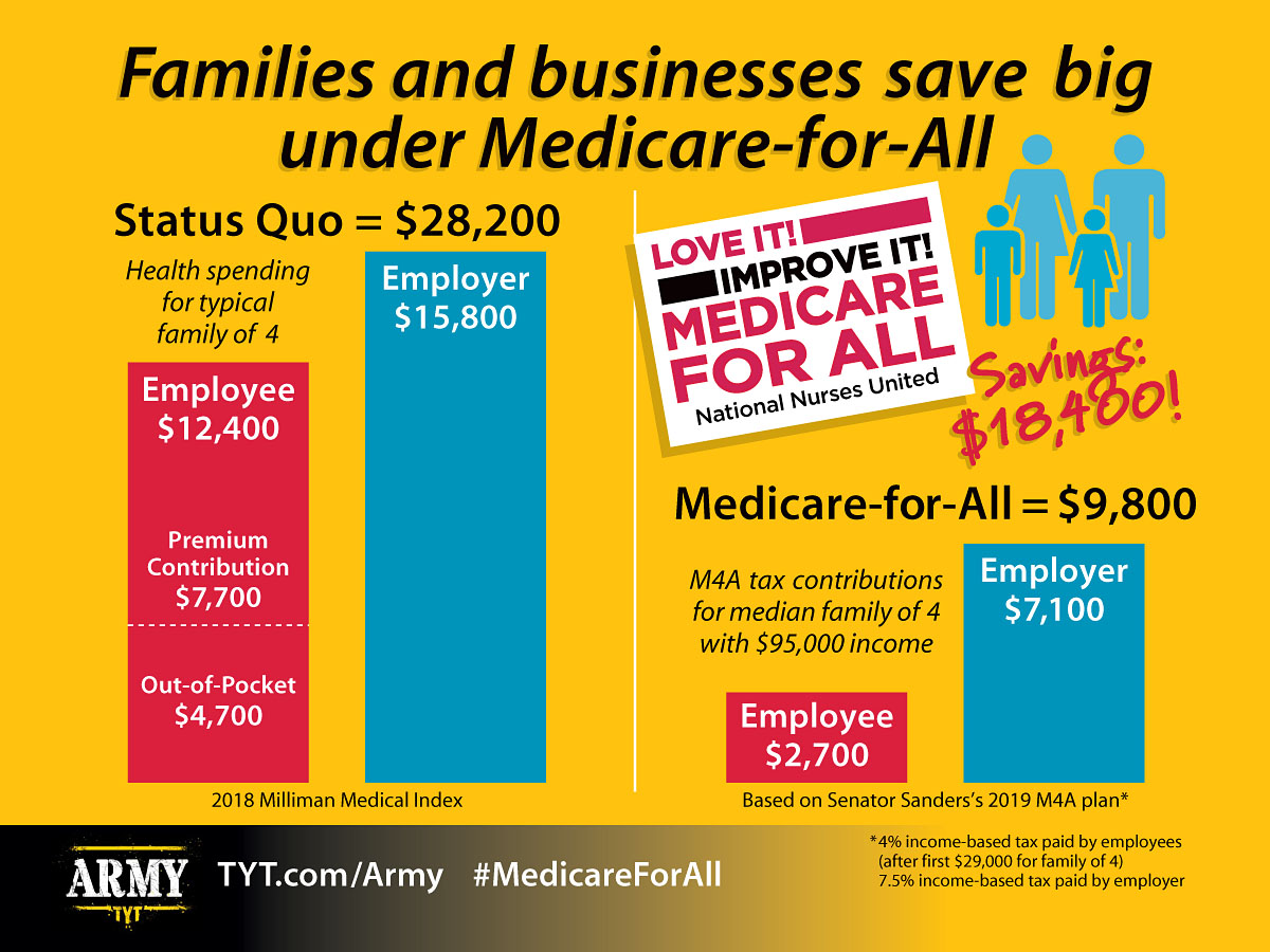 Read more about the article Families Will Save Money Under Medicare For All