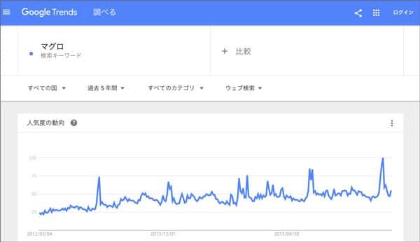 Googleトレンド 線グラフ