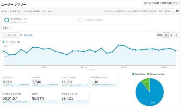 Googleアナリティクスブログ運営5ヶ月目