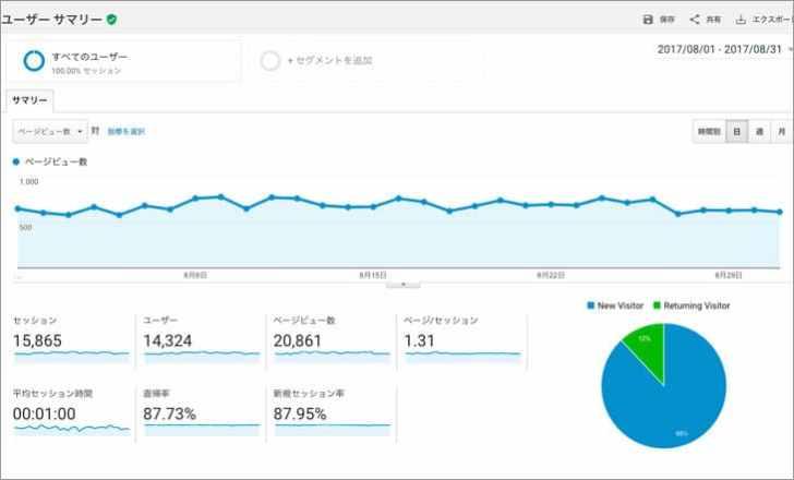 Googleアナリティクスブログ運営8ヶ月