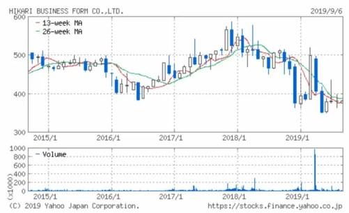 光ビジネスフォーム 5年チャート 出典:YahooJapan