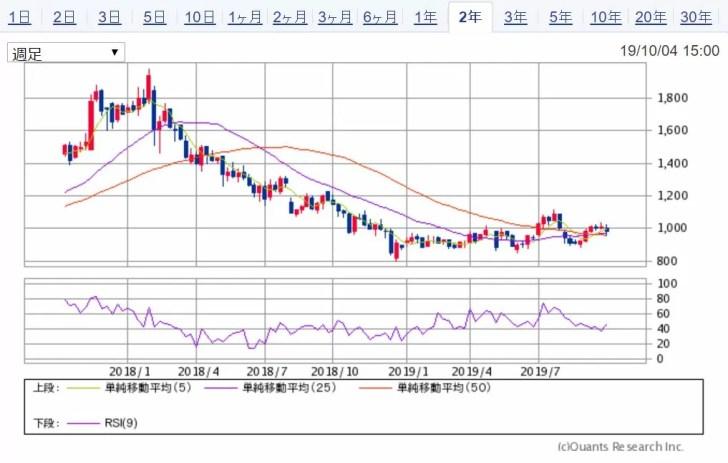 日本日精樹脂工業 2年チャート 出典:SBI証券
