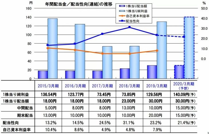 株主還元(配当、配当性向) 出典:2020年3月期第1四半期 決算説明資料