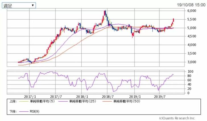 マクドナルド3年チャート 出典:SBI証券