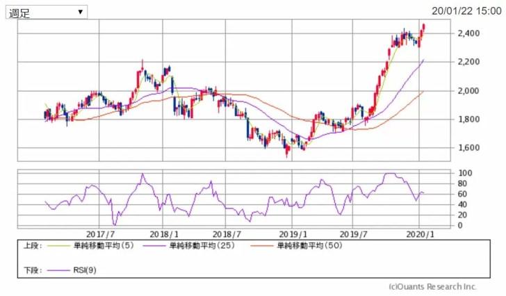 積水ハウスの週足チャート 出典:SBI証券