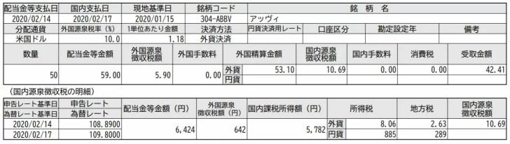 米国株ABBVアッヴィの配当金明細書