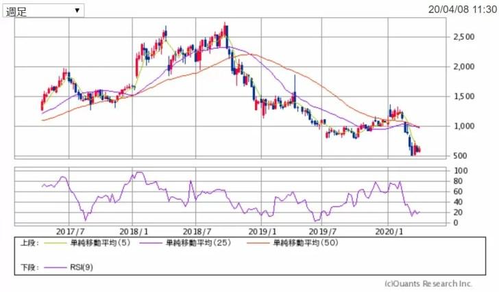 3年分のベクトル週足チャート 出典:SBI証券