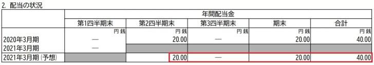日本ピラーの配当金予想