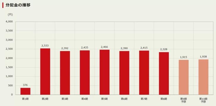 大江戸温泉リート投資法人 投資証券 (3472)の分配金の推移 出典:公式HPより