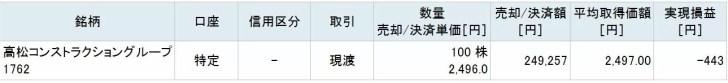 高松コンストラクショングループの株主優待取得コスト