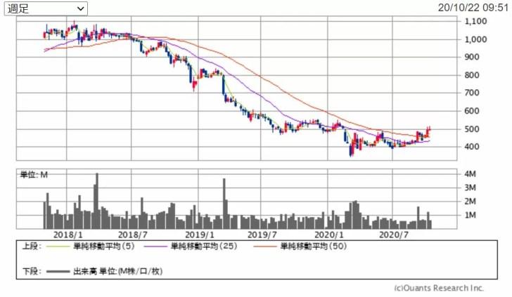 丸三証券の週足チャート 出典:SBI証券