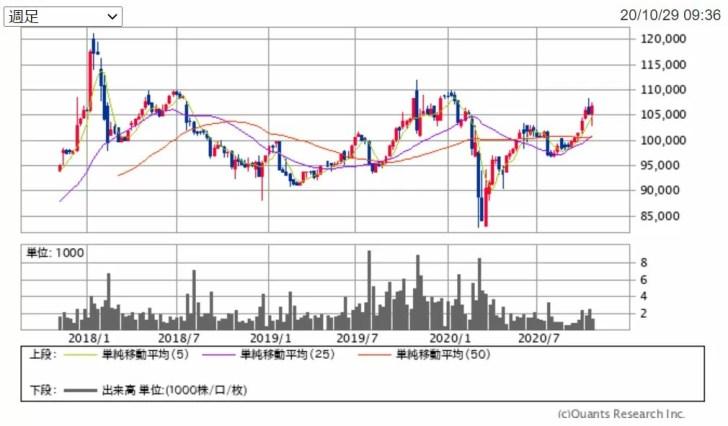 日本再生可能エネルギーインフラ投資法人 (9283)の週足チャート 出典:SBI証券