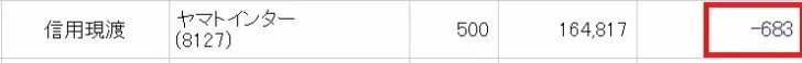ヤマトインターナショナルの株主優待取得コスト(500株)