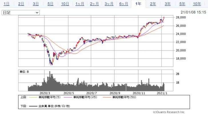 日経平均チャート 出典:SBI証券
