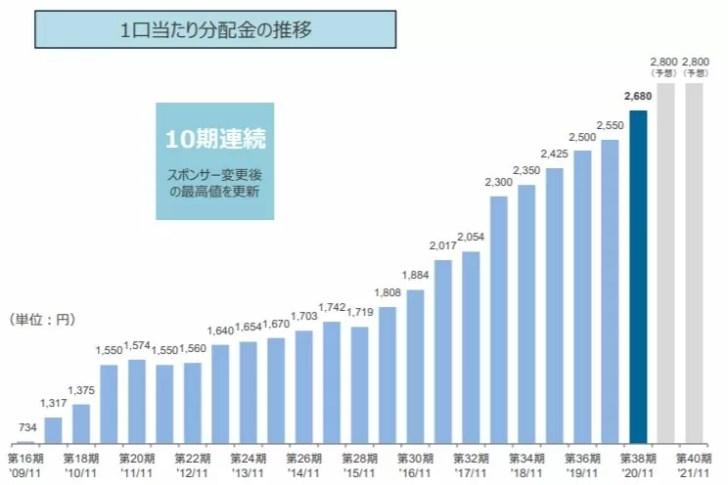 平和不動産リート投資法人の分配金推移