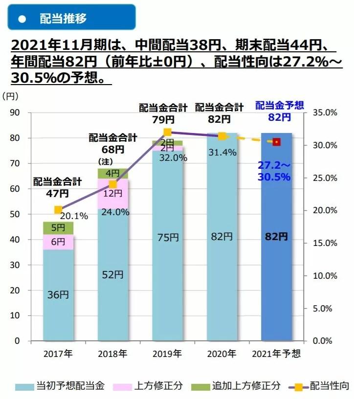 サムティの配当予測 出典:2020年11月期決算説明資料より