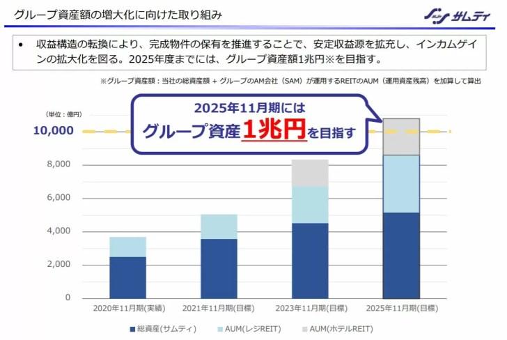 出典:2020年11月期決算説明資料より