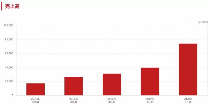 日本商業開発の売上推移