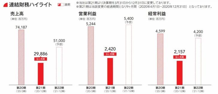 日本商業開発の業績予想