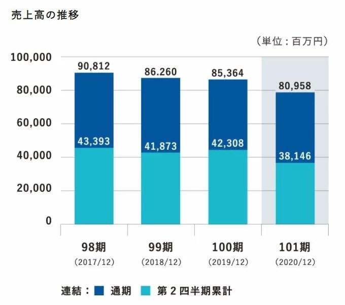 大倉工業の売上高推移