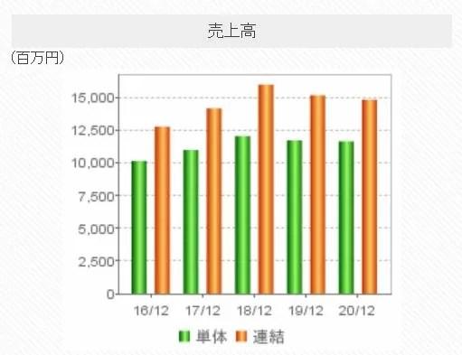 竹本容器の売上高推移