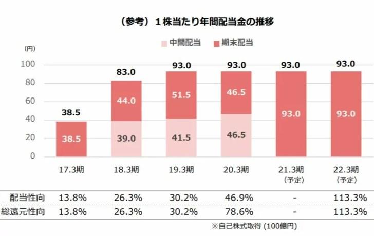 JR九州旅客鉄道の配当金推移