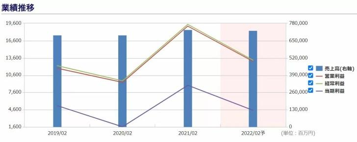 USMHの業績推移 出典:株予報