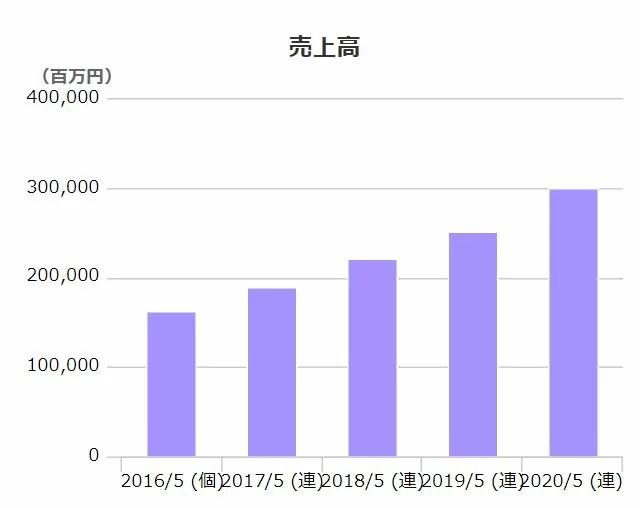 クスリのアオキの売上高推移