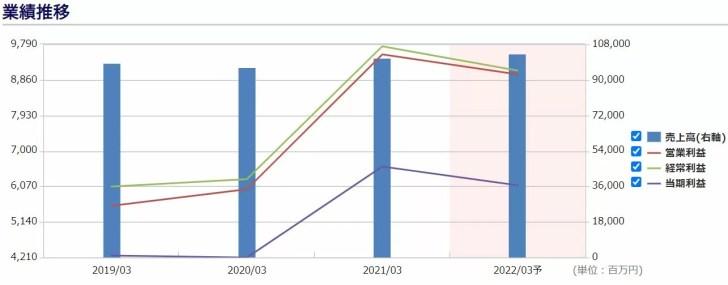 ドウシシャの業績予想 出典:株予報Pro