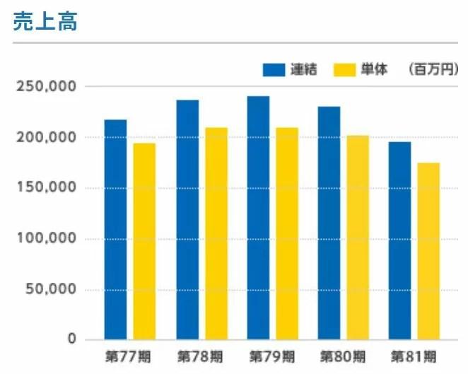 菱電商事の売上高推移