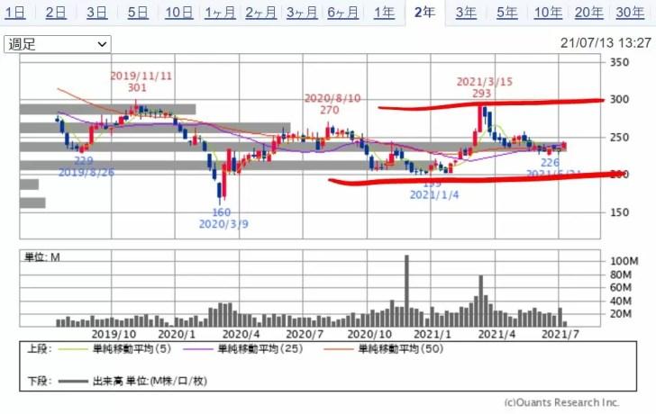 めぶきファイナンシャルグループのチャート(2年) 出典:SBI証券